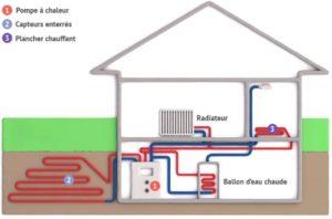 Schema de fcontionnement d'un systeme de chauffame géothermique