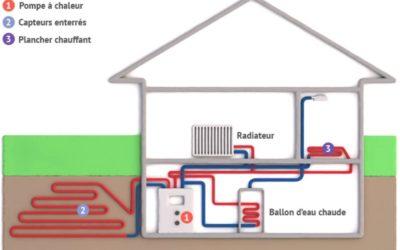 De quoi se compose un chauffage géothermique ?